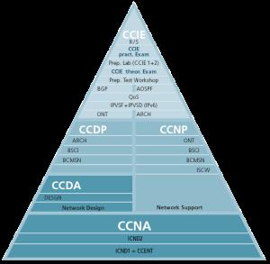 cisco_pyramide2